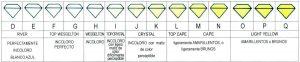 Escala de colores diamantes