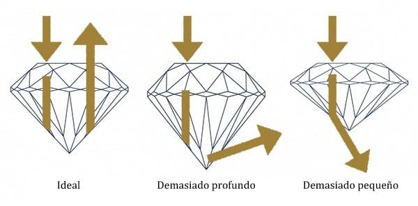 Proporciones diamante